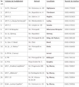 lista centrelor de evaluare